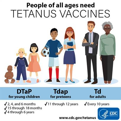 CDC Tetanus Graphic